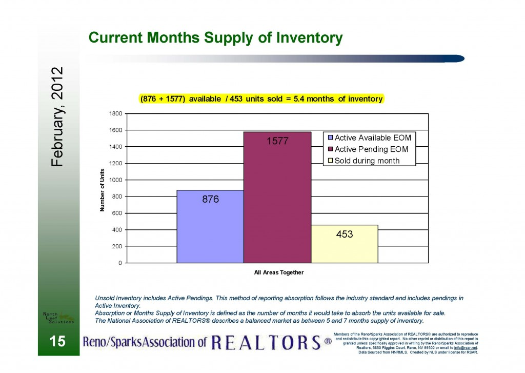 reno month of inventory