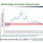 reno inventory problem